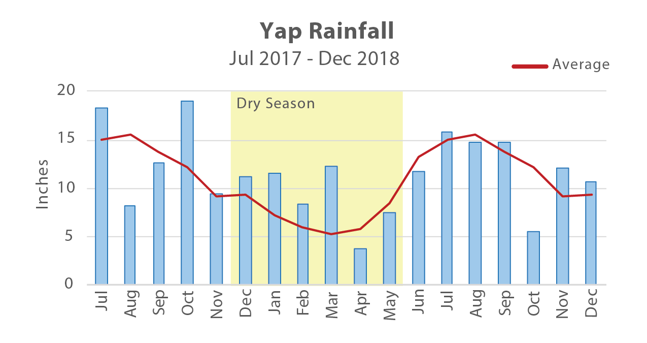 Figure 3. Yap experienced above-average rainfall from July 2017 to March 2018, contributing to low re activity.