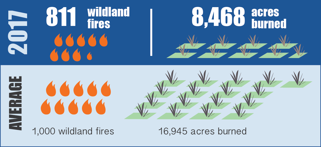 Both the number of wildland fires and acres burned in 2017 were less than the annual average (1) . In 2017 just 15 fires accounted for over 7,000 acres, or more than 90% of the area burned.