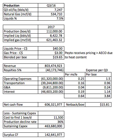 Company Cost Breakdown
