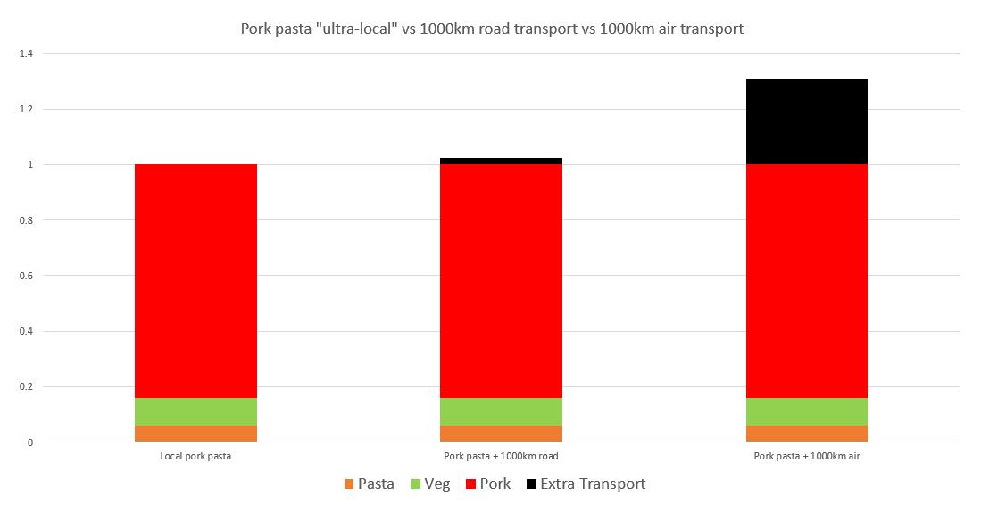 comparison transport.png