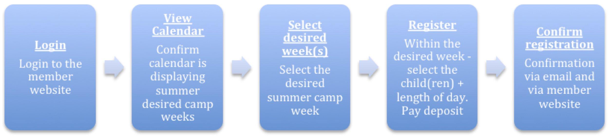 Summer Camp 2017 - Sign Up Flow Diagram.jpg