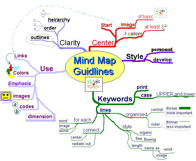 https://upload.wikimedia.org/wikipedia/commons/2/26/MindMapGuidlines.JPG