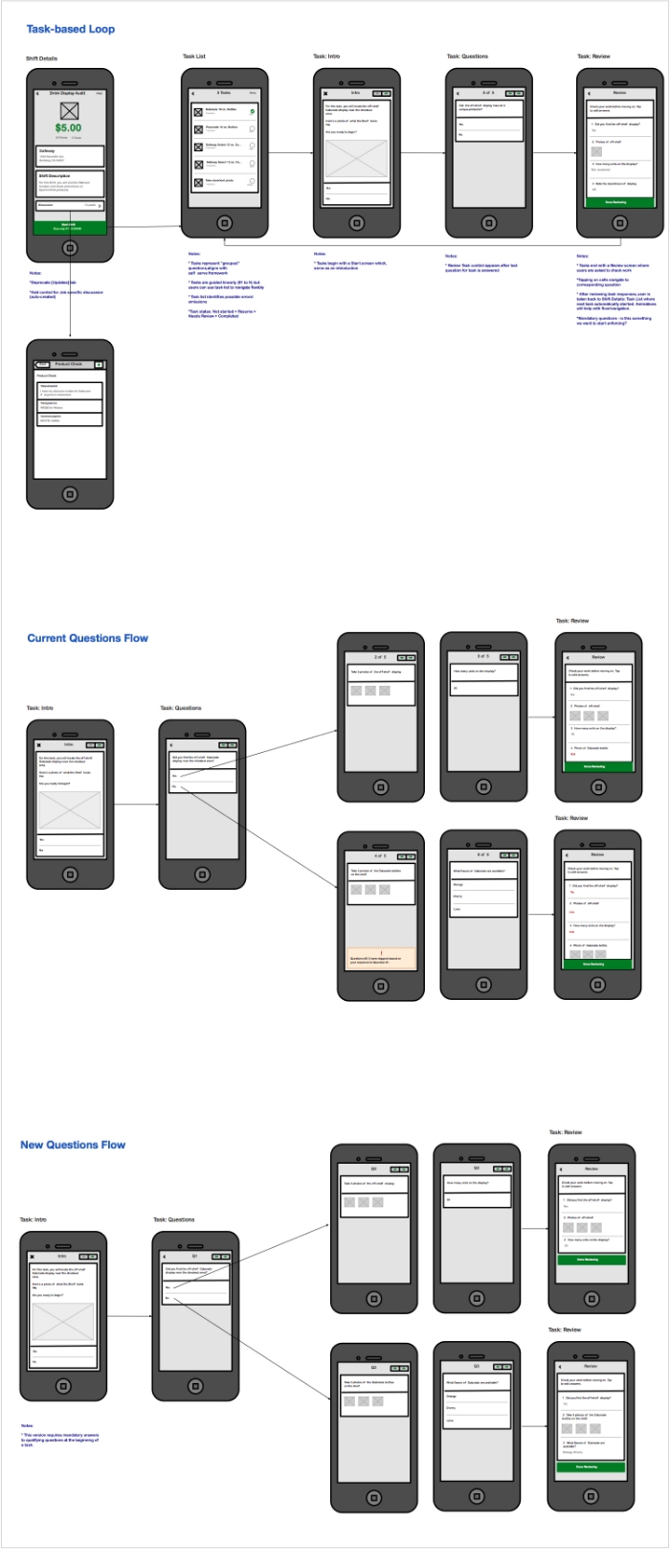 Fig 3. Wireframes of original format and the new task-based format.
