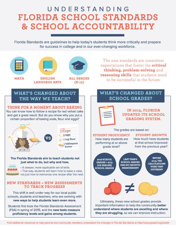Florida.School.Standards.infographic.jpg