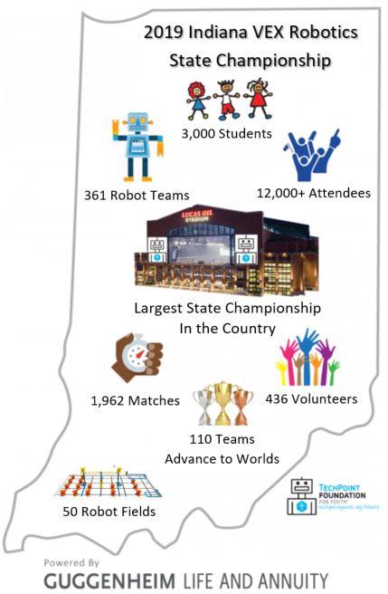 2019 - Indiana VEX Robotics State Championship — TechPoint
