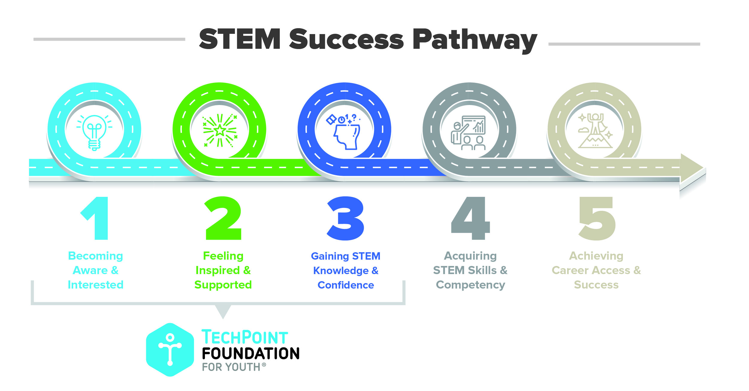 STEM Success Pathway (final).jpg