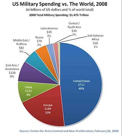 World Military Spending - Global Issues