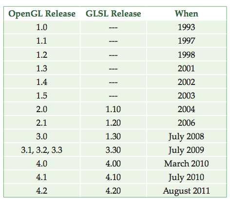 The Evolution of OpenGL and GLSL