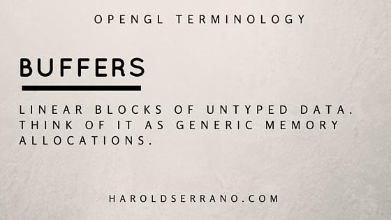 OpenGL Terminology