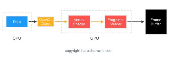 OpenGL Buffer.jpeg