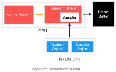 Sampler with texture unit.jpeg