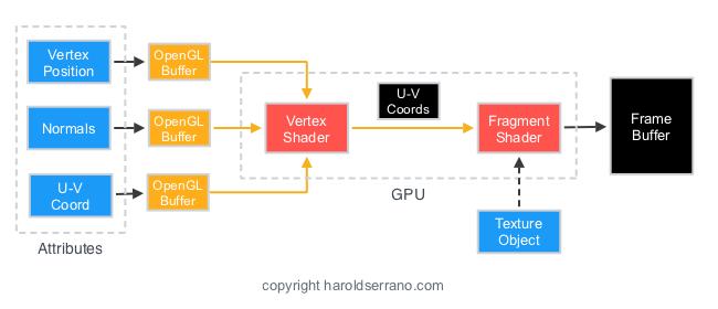 OpenGL Buffer- UV coords (1).jpeg