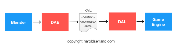 The Digital Asset Loader reads data (in XML format)from the DAE