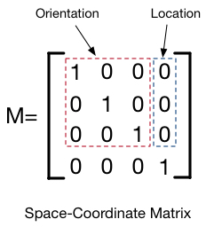 spacecoordinatematrix.jpg