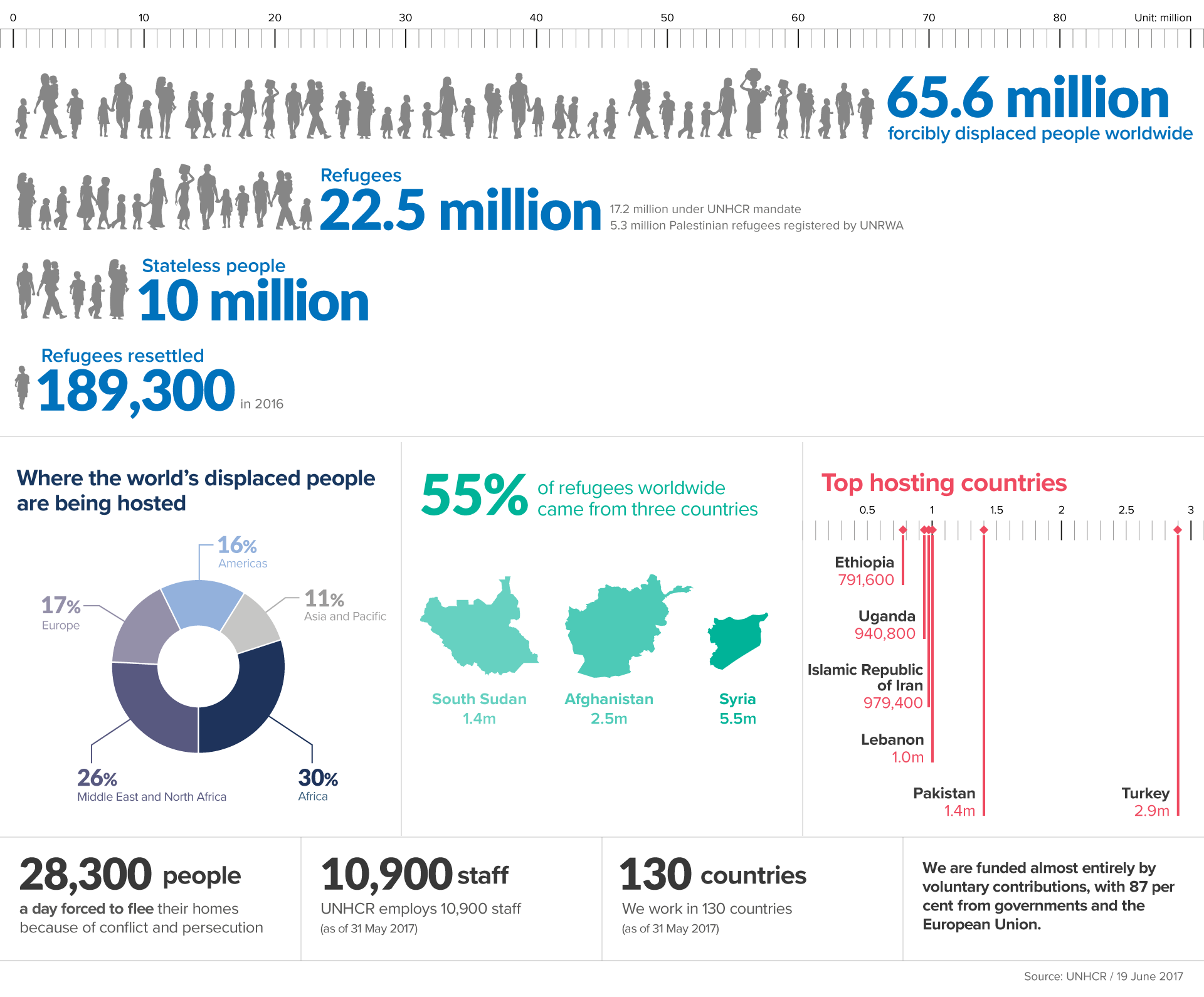 (English)_FiguresAtAGlance_Infographic(14JUN2017).png