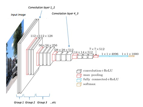Diagram reproduced from the  Heuritech blog