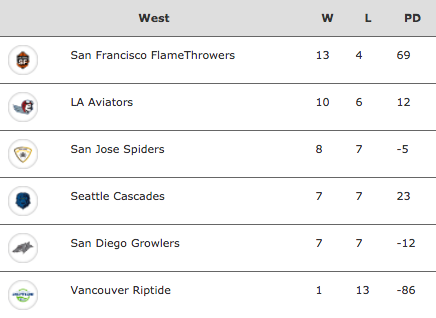 2017 AUDL West Division Standings
