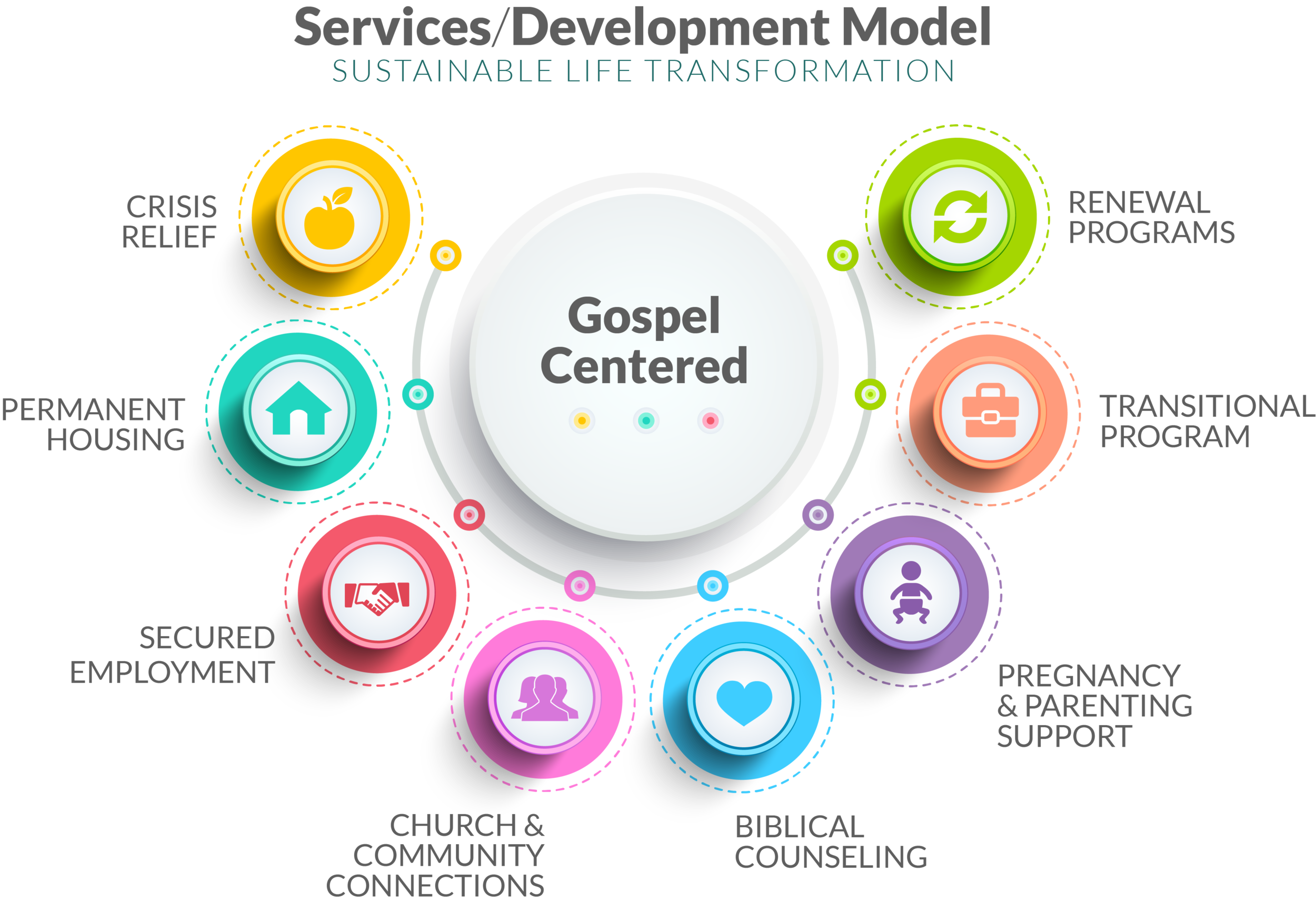 Services Dev Model Graphic.png