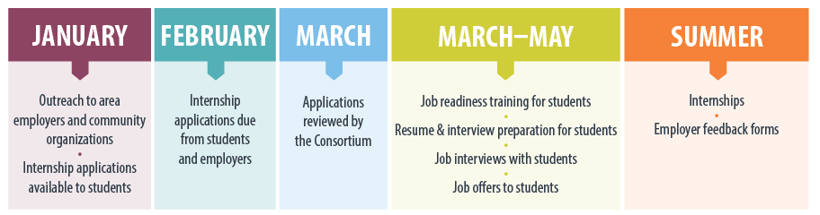 springfield-employer-timeline-web.png