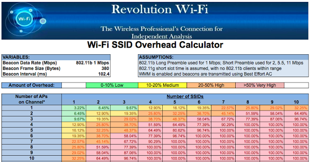 Wi-Fi+SSID+Overhead+Calculator.png