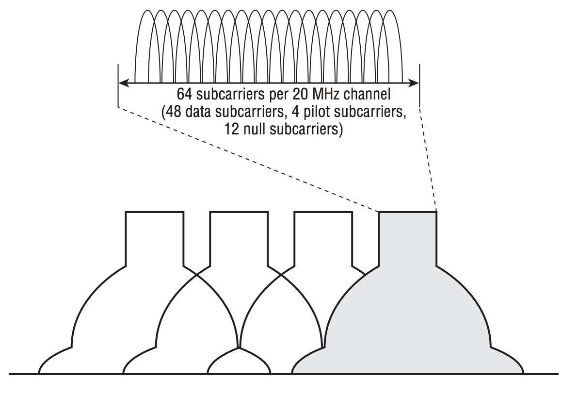 OFDM Subcarriers in 802.11a/g Wi-Fi