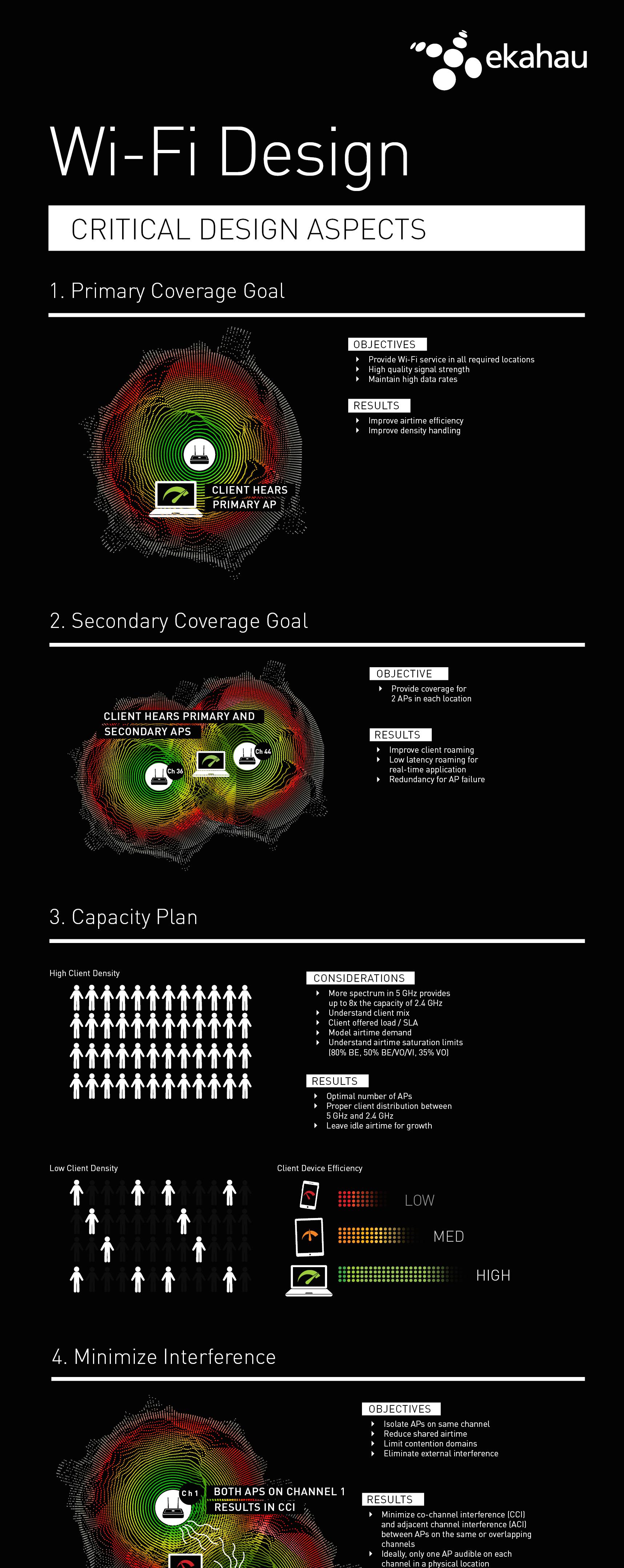 Ekahau and Revolution Wi-Fi Design Infographic (vertical).png