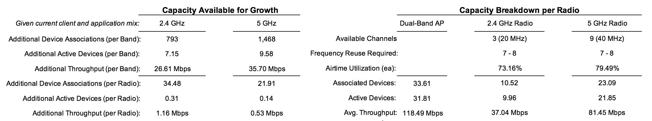 Capacity breakdown per-radio and future growth analysis