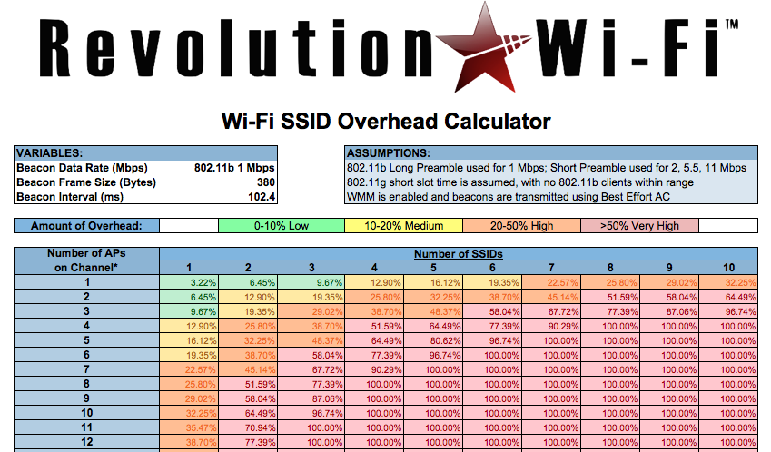 Capacity-Planner — Revolution Wi-Fi