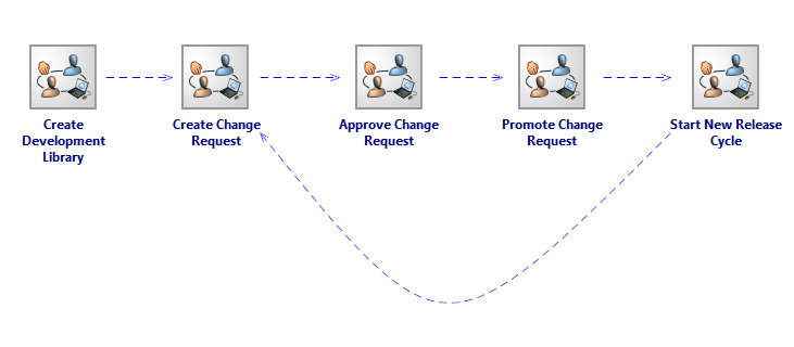 Sequential steps required to configure and implement Change Management in Holocentric Modeler