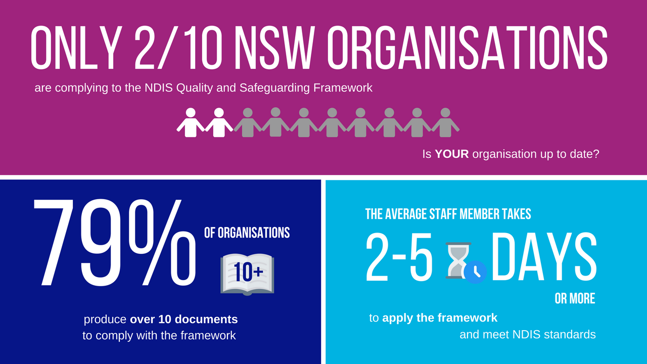 Source: Survey of participants from the NDS NSW Conference 15-16 February 2018, Holocentric.com