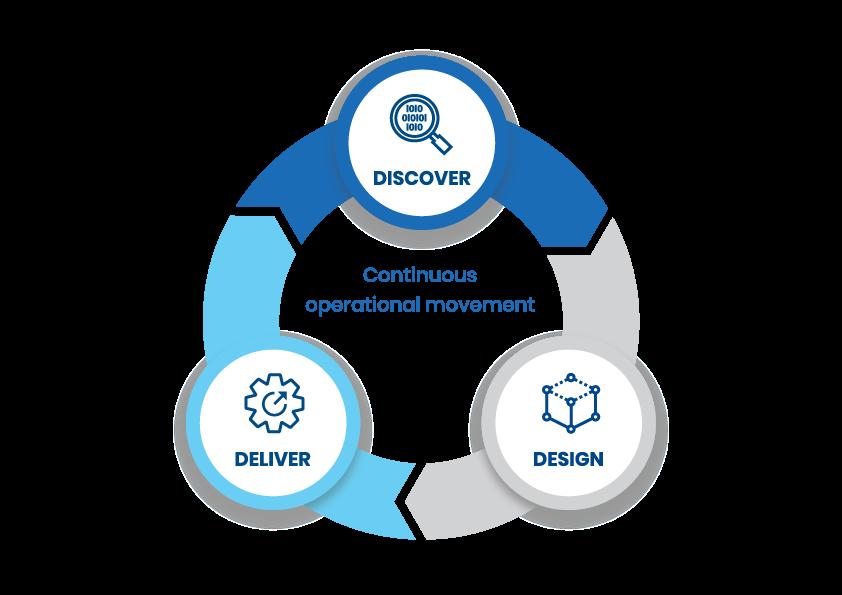 discover-design-deliver-diagram