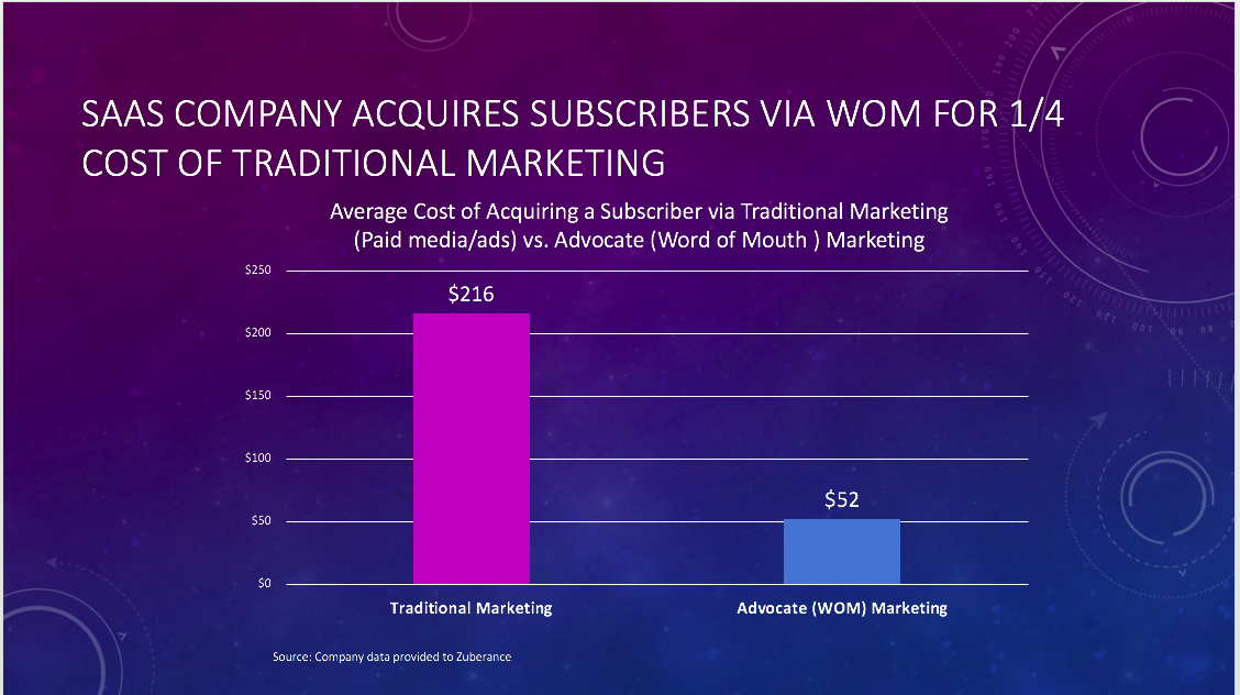 This SaaS company acquired subscribers via Advocate marketing for about one-quarter the cost compared to traditional marketing.