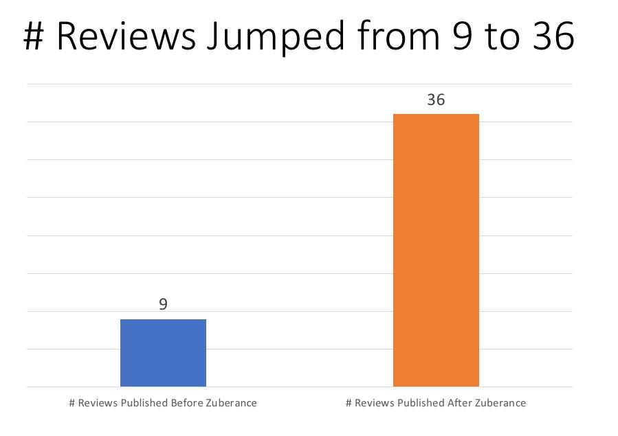 Zuberance_Gartner_Reviews_Program_Summary__Autosaved_-2.jpg