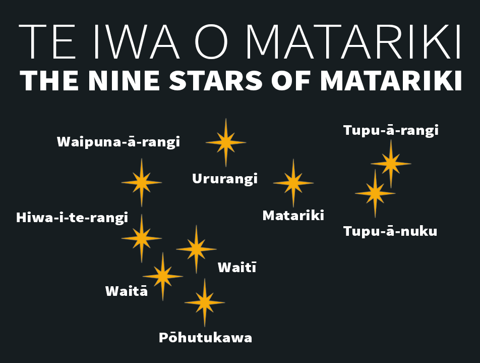 Matariki-Graphic-With-Title.png