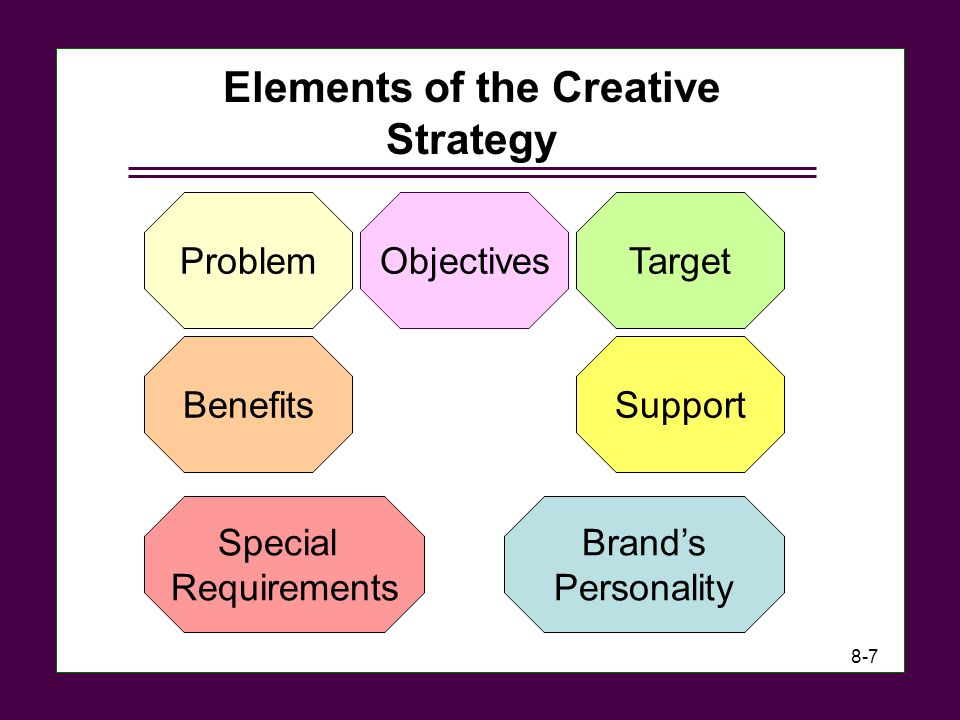 Elements+of+the+Creative+Strategy.jpg
