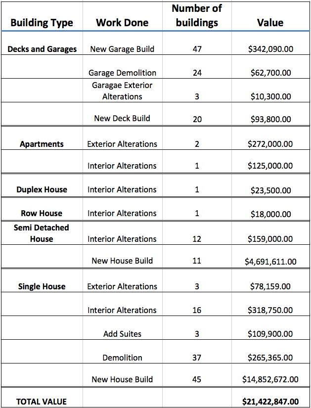 Figure 4: Summary Table of Riverdale Building Permit Data. Although Decks and Garages have been pulled to show their value as a group, each deck and garage is associated with a house, and they are not stand alone buildings.