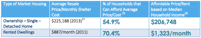 Affordability of Housing, from  Alberta Avenue Neighbourhood Housing Profile (2014), page 29.