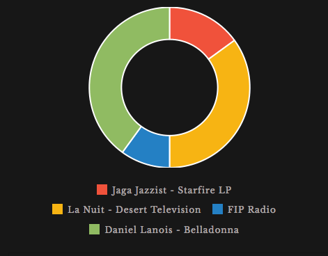k-a-r listening July 2015