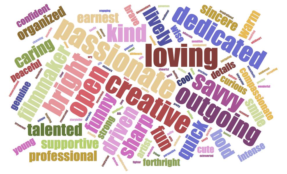 words used to describe Eliza by 83 survey respondents