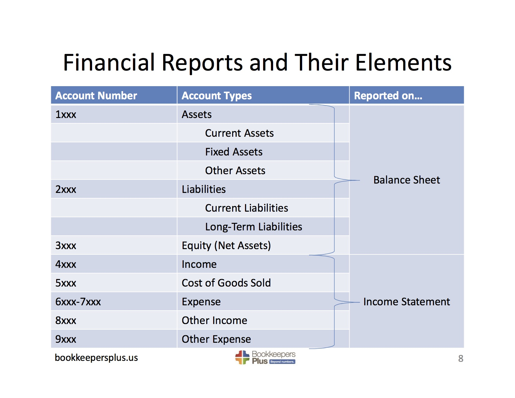 Financial reports help you make sense of the numbers