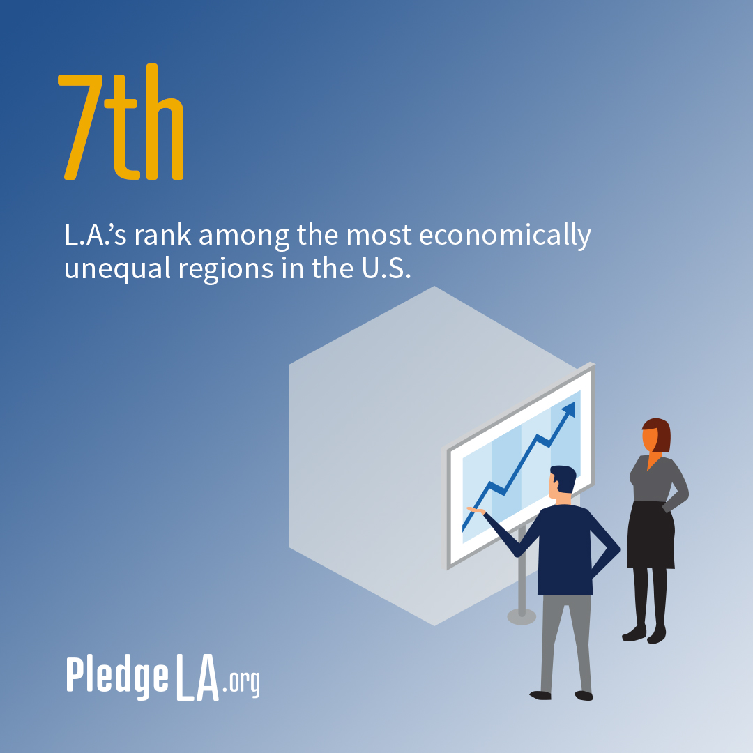 #LosAngeles ranks 7th among the most economically unequal regions in the U.S. Our city can do so much better, and we're ready to do our part. That's why we've joined #PledgeLA: pledgela.org.