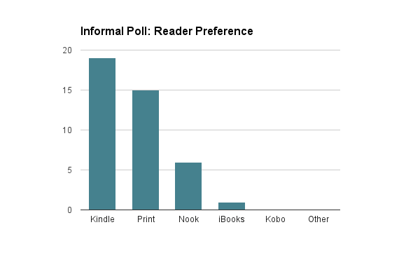 Twenty-five respondents selected their favorite format(s) or device(s) for reading fiction.