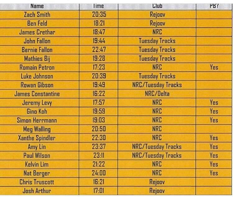 Track results 1 June 2019.jpg