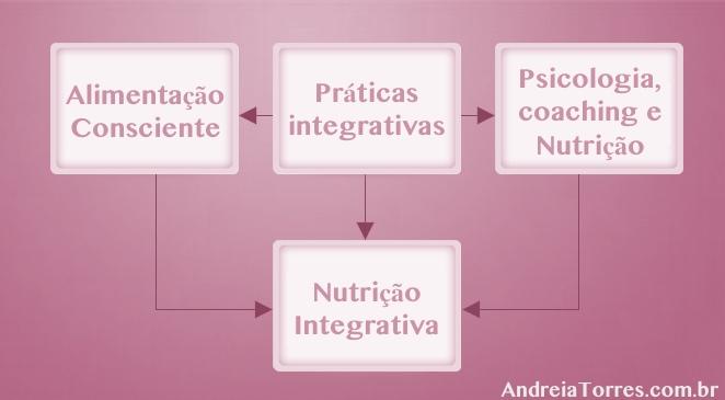 Nutrição Integrativa.jpg