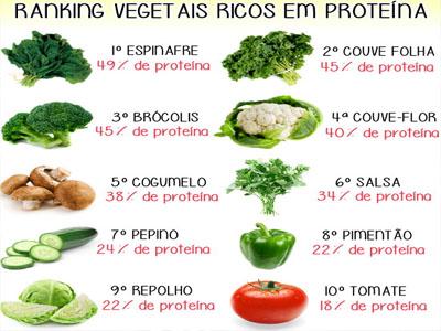 vegetais-ricos-em-proteinas.jpg