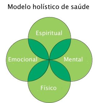 modelo holístico de saúde.jpg