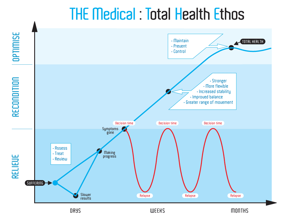 This chart illustrates the phases of treatment and healing. The first stage is relief care. After this stage most patients are starting to feel better and be less symptomatic. At time, some patients opt out of their treatment at this time. These are the patients that are most likely to see relapses and re-occurrence of symptoms. The goal of treatment should be to improve and restore function in the present as well as the future.
