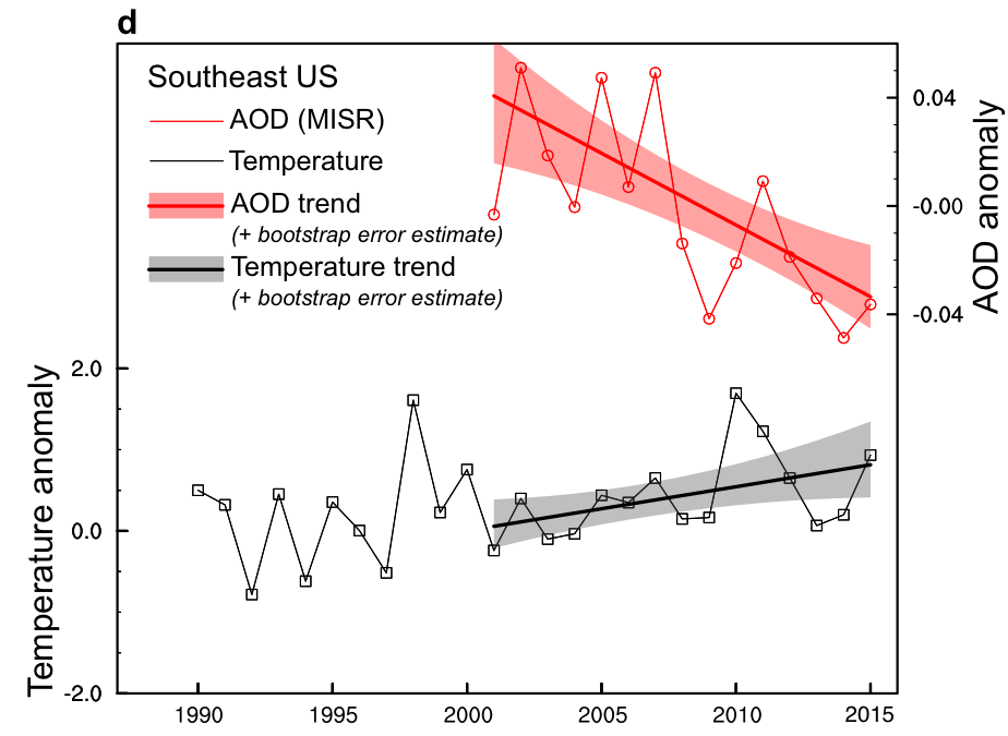 Mika Tosca   A plot showing increasing surface temperature (black line) in the Southeastern United States in response to declining industrial pollution (red line)
