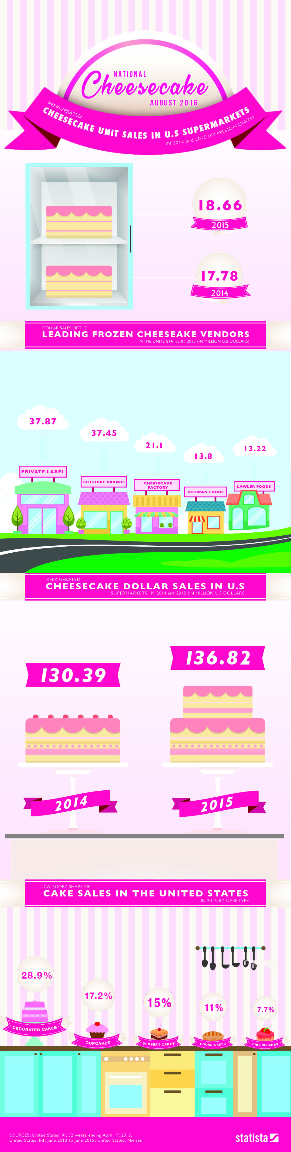 National Cheesecake Day - This Giant Infographic was created for a company called Statista Inc. Visually showcasing specific statistics they have in there database for National Cheesecake Day.