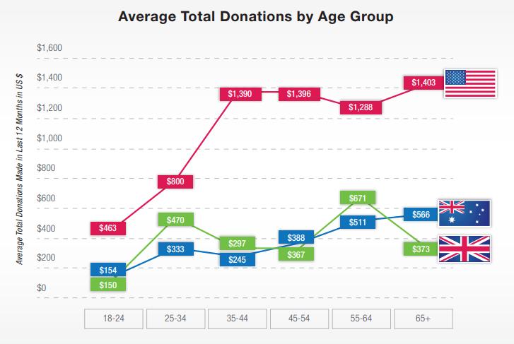 donationsbyagegroup